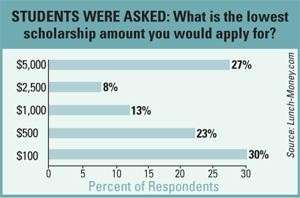 graph 300x198 Small Scholarships