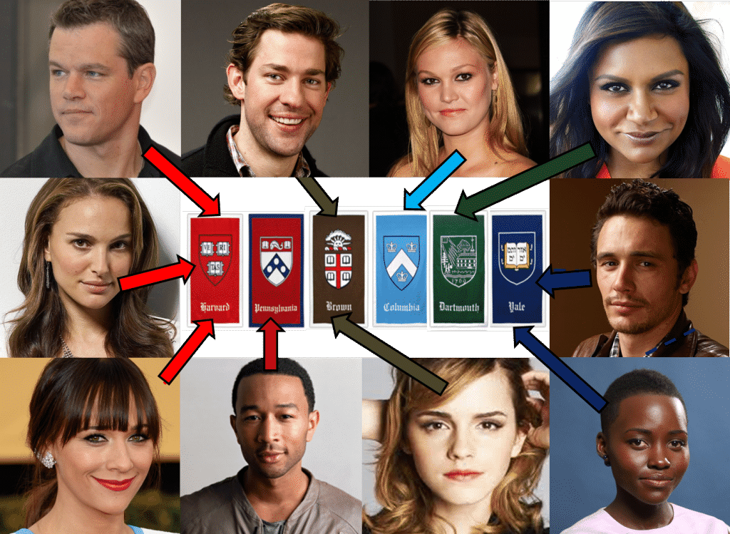 ivy3 1024x749 10 celebrities who went to Ivy League
